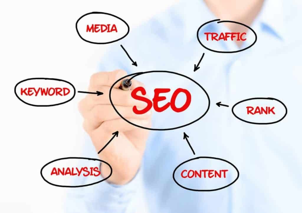 Here's Why SEO Should be Done at the Beginning of a Project & Not in the End
