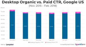 Desktop Organic vs Paid CTR , Google USPPC
