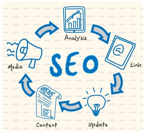 6 Actionable Tips to Enhance SEO of your Blog