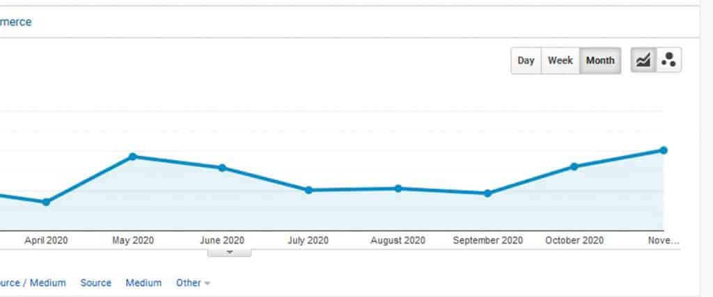 Case Study SEO Graph showing growth in traffic from Analytics